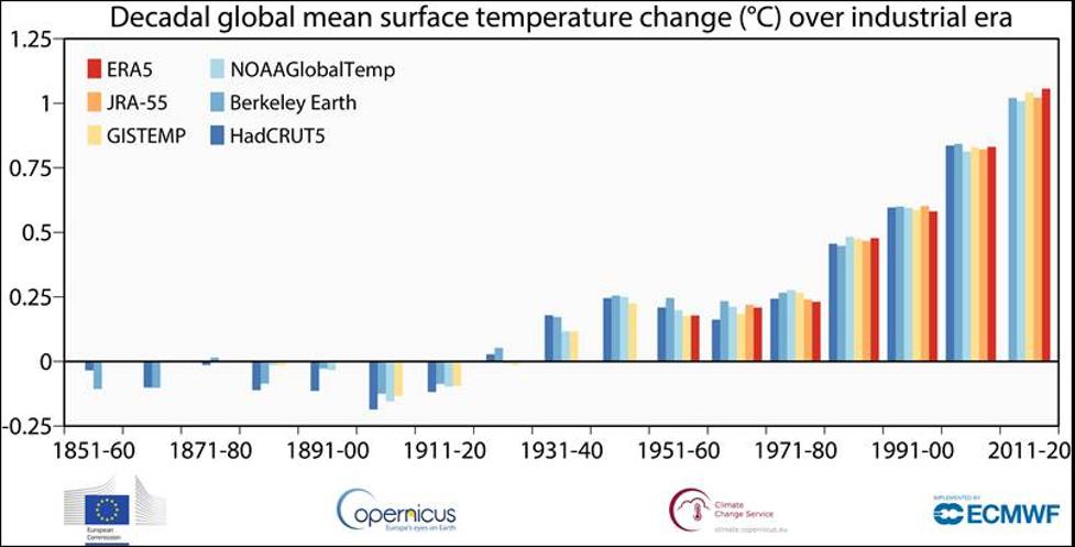 GreenSceneGraph - Warmest Year